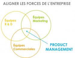 Product Management-lancement-offre-produit-efficace